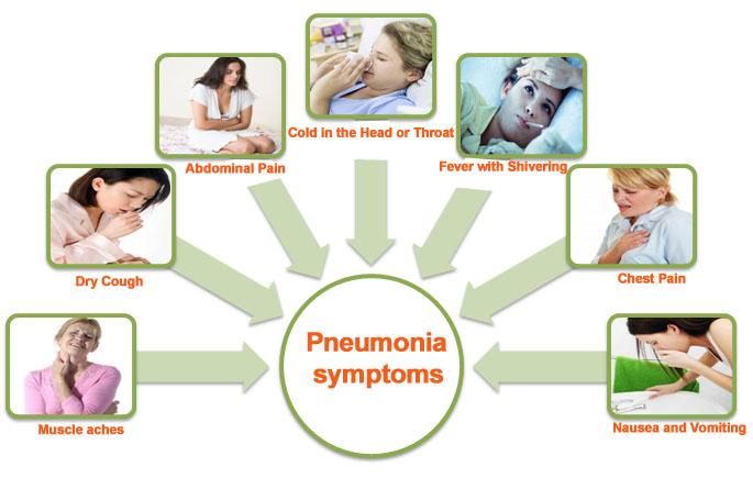 Pneumonia-symptoms
